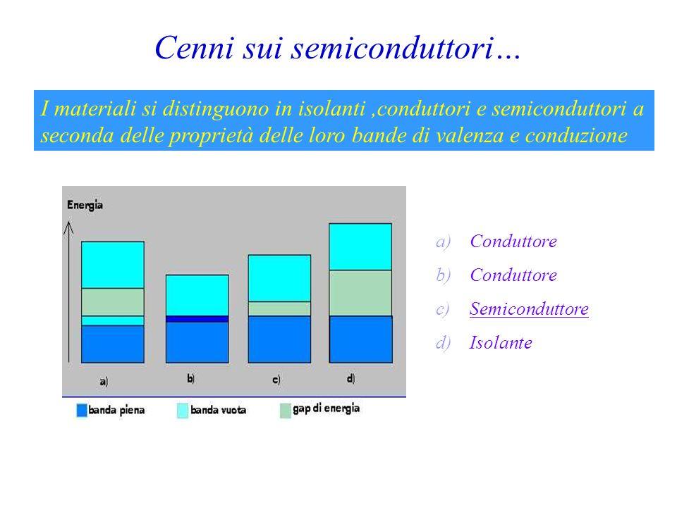 Cenni sui semiconduttori… I materiali si distinguono in isolanti,conduttori e semiconduttori a seconda delle proprietà delle loro bande di valenza e c