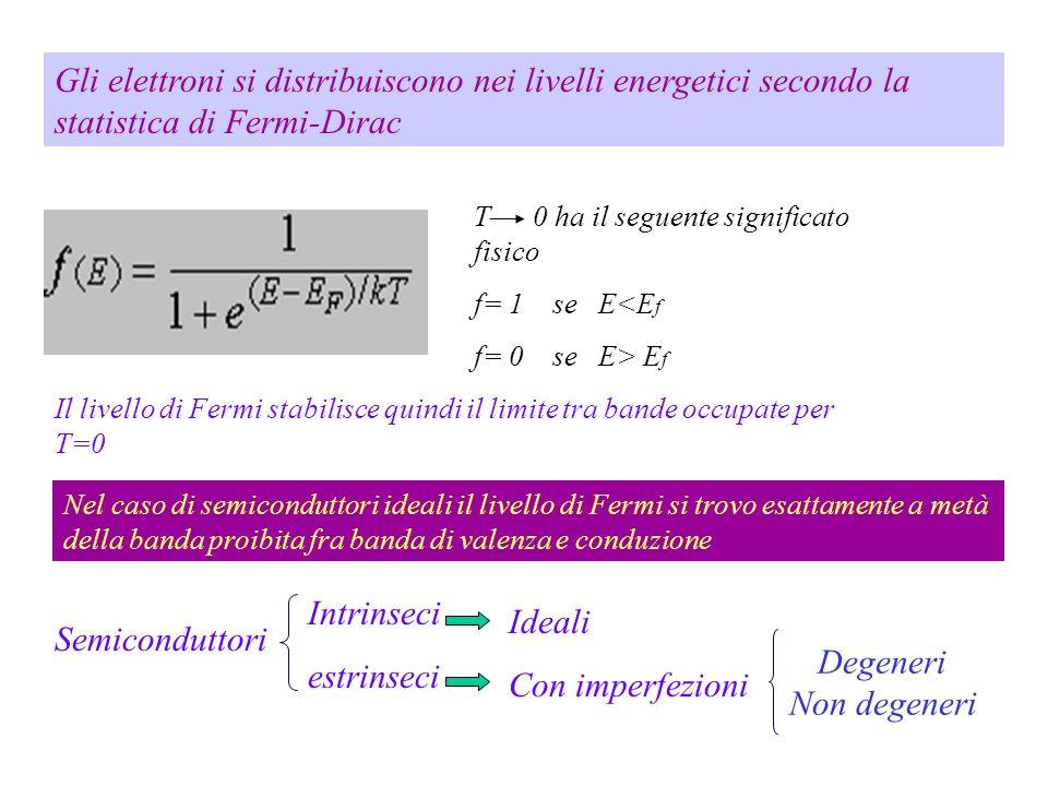 Gli elettroni si distribuiscono nei livelli energetici secondo la statistica di Fermi-Dirac T 0 ha il seguente significato fisico f= 1 se E<E f f= 0 s