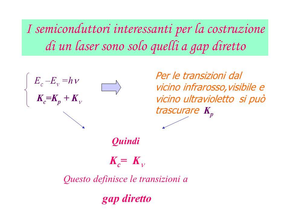 I semiconduttori interessanti per la costruzione di un laser sono solo quelli a gap diretto E c –E v =h K c =K p + K Per le transizioni dal vicino inf