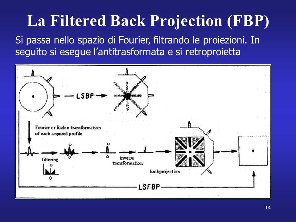 14 La Filtered Back Projection (FBP) Si passa nello spazio di Fourier, filtrando le proiezioni.