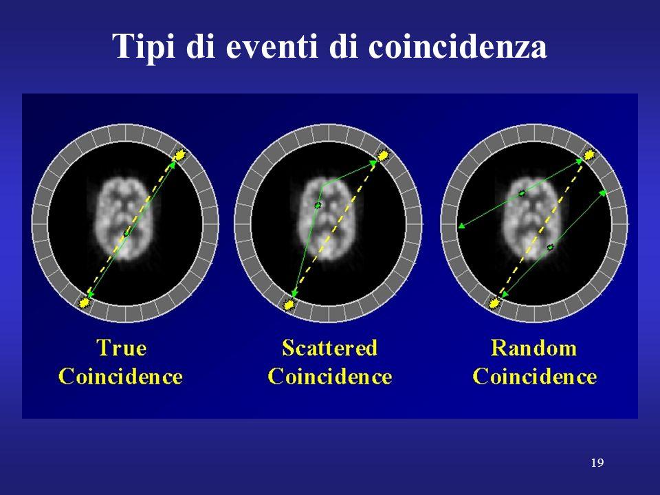 19 Tipi di eventi di coincidenza
