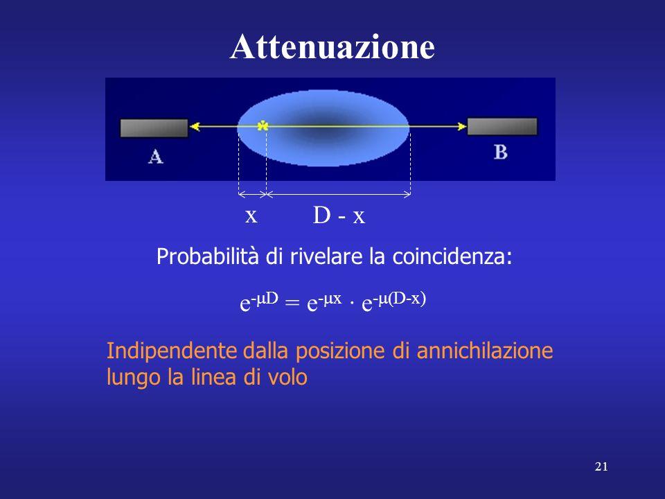 21 Attenuazione x D - x Probabilità di rivelare la coincidenza: e - D = e - x · e - D-x) Indipendente dalla posizione di annichilazione lungo la linea di volo