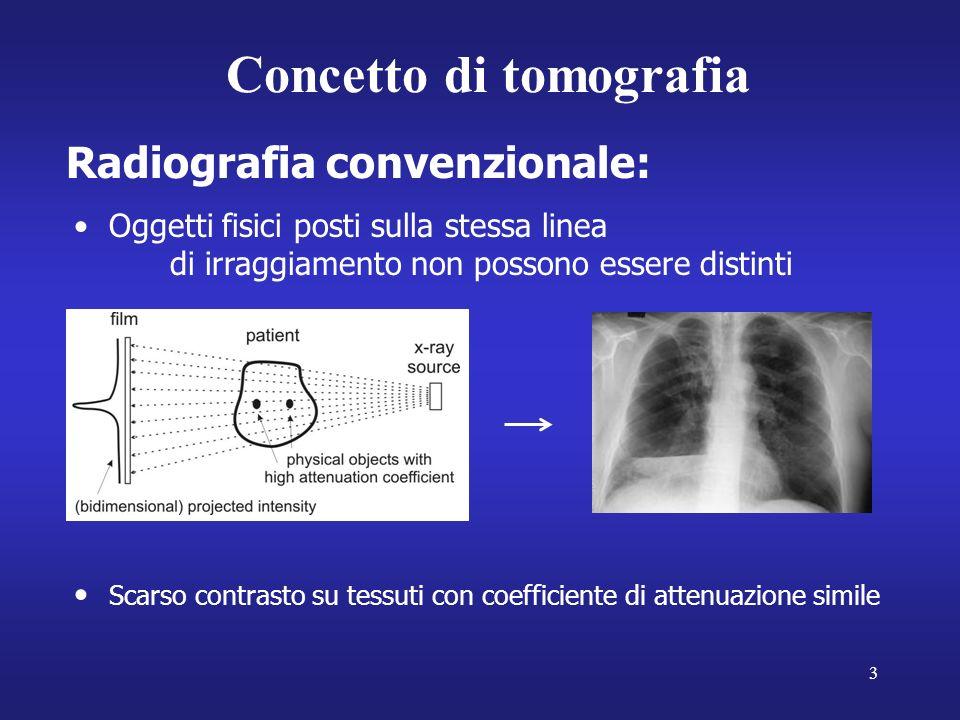 3 Radiografia convenzionale: Oggetti fisici posti sulla stessa linea di irraggiamento non possono essere distinti Concetto di tomografia Scarso contrasto su tessuti con coefficiente di attenuazione simile
