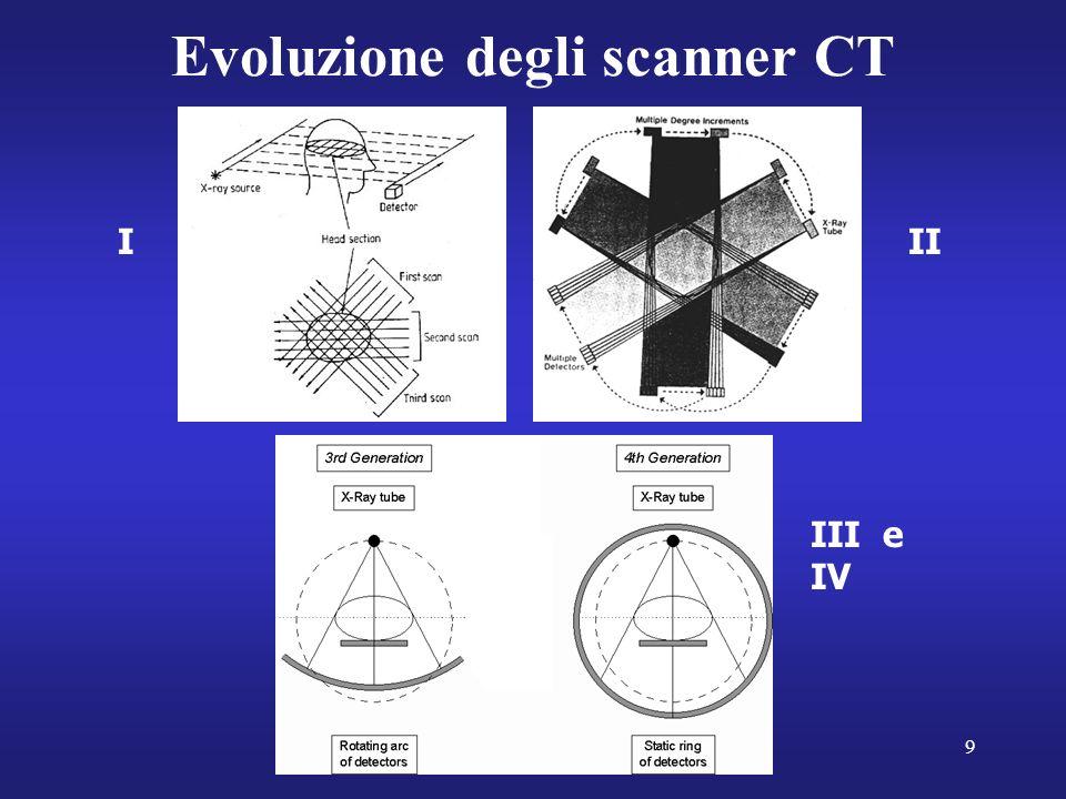 9 Evoluzione degli scanner CT III III e IV