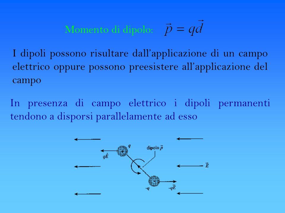 Momento di dipolo: I dipoli possono risultare dallapplicazione di un campo elettrico oppure possono preesistere allapplicazione del campo In presenza