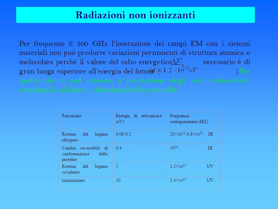 FenomenoEnergia di attivazione (eV) Frequenza corrispondente (HZ) Rottura del legame idrogeno 0.08-0.2 23 10 13 -4.8 10 13 IR Cambio reversibile di co