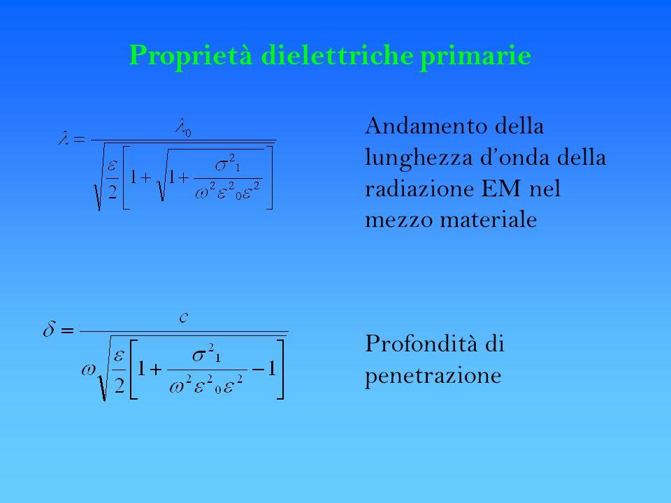 Proprietà dielettriche primarie Andamento della lunghezza donda della radiazione EM nel mezzo materiale Profondità di penetrazione