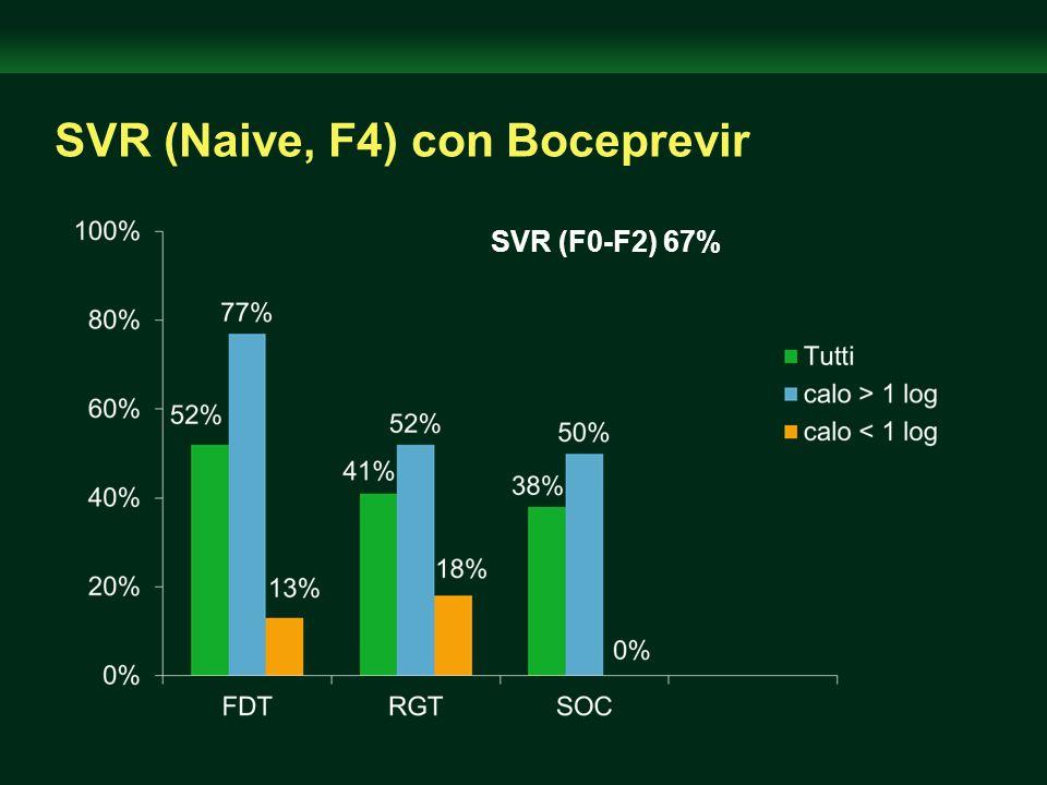 SVR (Naive, F4) con Boceprevir SVR (F0-F2) 67%