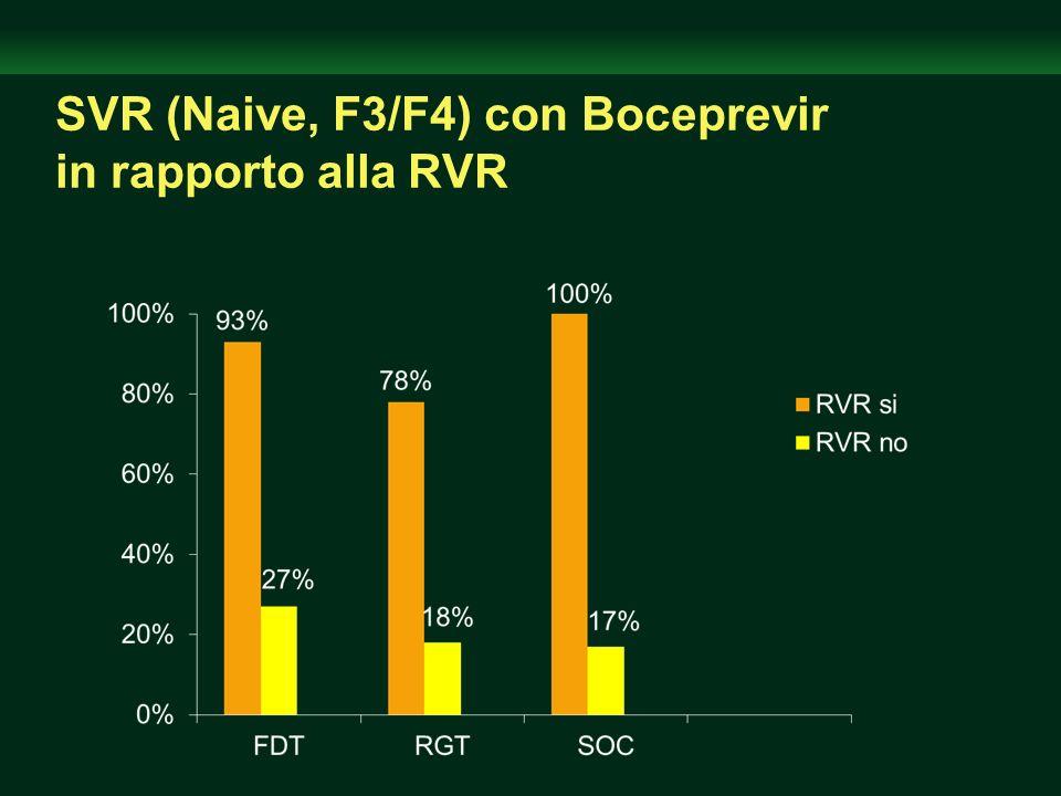 SVR (Naive, F3/F4) con Boceprevir in rapporto alla RVR