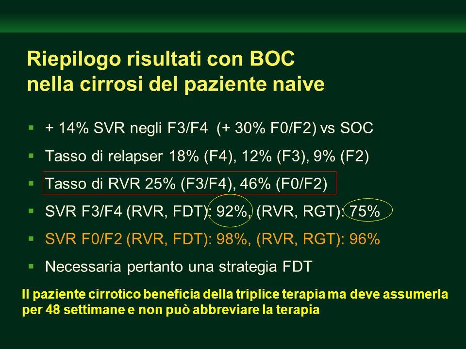 Riepilogo risultati con BOC nella cirrosi del paziente naive + 14% SVR negli F3/F4 (+ 30% F0/F2) vs SOC Tasso di relapser 18% (F4), 12% (F3), 9% (F2)