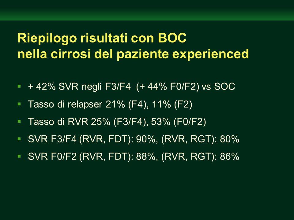 Riepilogo risultati con BOC nella cirrosi del paziente experienced + 42% SVR negli F3/F4 (+ 44% F0/F2) vs SOC Tasso di relapser 21% (F4), 11% (F2) Tas