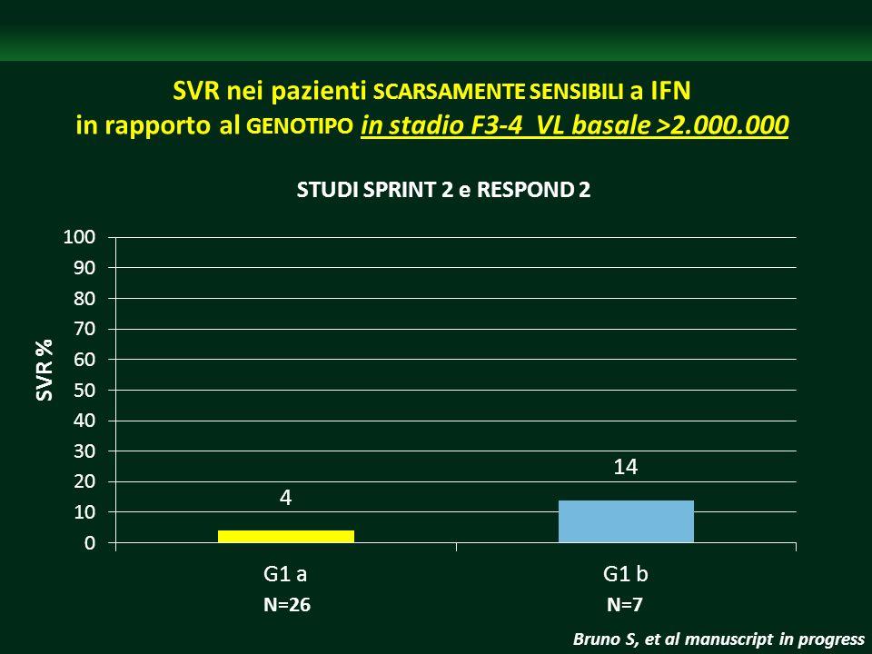 SVR nei pazienti SCARSAMENTE SENSIBILI a IFN in rapporto al GENOTIPO in stadio F3-4 VL basale >2.000.000 N=26 N=7 SVR % STUDI SPRINT 2 e RESPOND 2 Bru