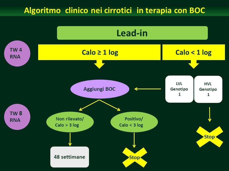 Algoritmo clinico nei cirrotici in terapia con BOC Lead-in TW 4 RNA TW 8 RNA Calo 1 log Aggiungi BOC Non rilevato/ Calo > 3 log Positivo/ Calo < 3 log