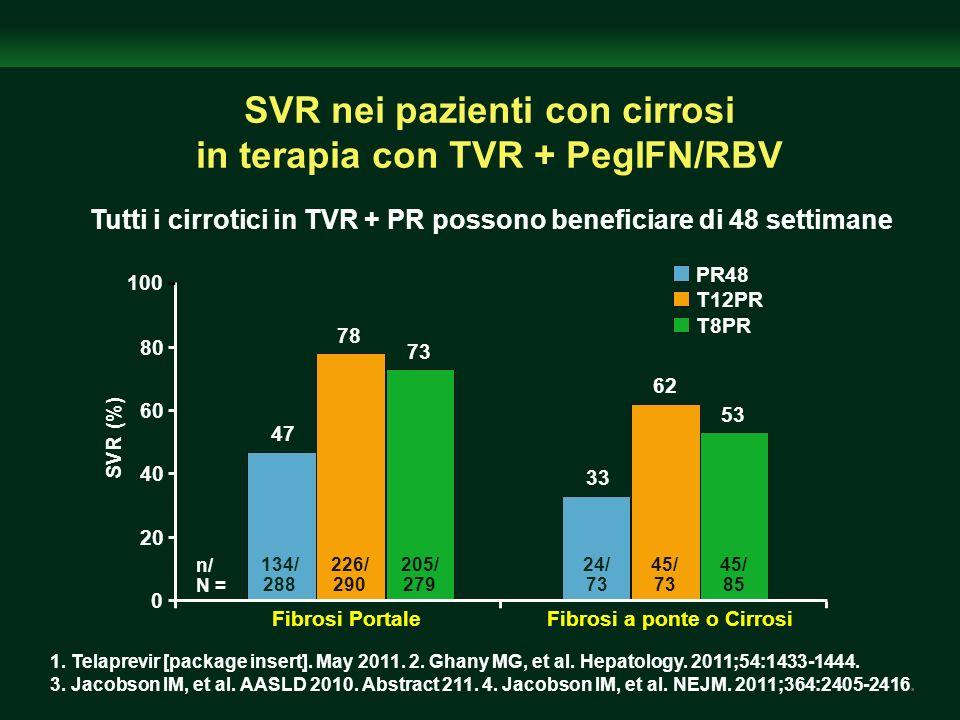 PR48 T12PR T8PR SVR nei pazienti con cirrosi in terapia con TVR + PegIFN/RBV Tutti i cirrotici in TVR + PR possono beneficiare di 48 settimane 1. Tela