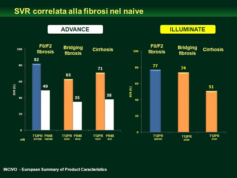 ADVANCE SVR correlata alla fibrosi nel naive ILLUMINATE F0/F2 fibrosis Bridging fibrosis Bridging fibrosis Cirrhosis T12PR 237/290 T12PR 302/391 T12PR