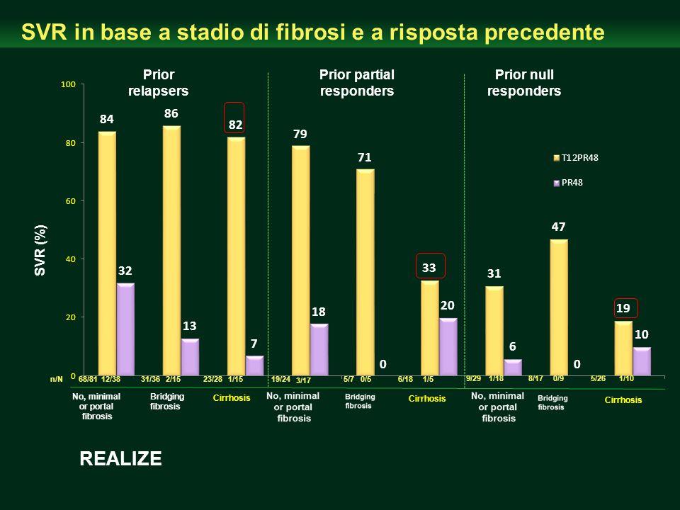 SVR in base a stadio di fibrosi e a risposta precedente No, minimal or portal fibrosis Bridging fibrosis Stage 68/81n/N12/3831/362/1523/281/15 Cirrhos