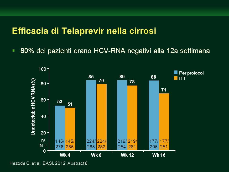 Efficacia di Telaprevir nella cirrosi 80% dei pazienti erano HCV-RNA negativi alla 12a settimana Hezode C, et al. EASL 2012. Abstract 8. 0 20 40 80 10