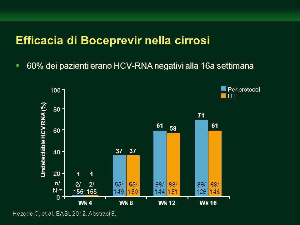 Efficacia di Boceprevir nella cirrosi 60% dei pazienti erano HCV-RNA negativi alla 16a settimana Hezode C, et al. EASL 2012. Abstract 8. 0 20 40 80 10