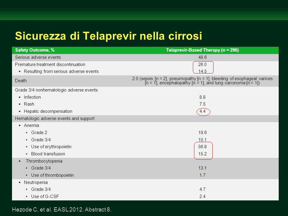 Sicurezza di Telaprevir nella cirrosi Hezode C, et al. EASL 2012. Abstract 8. Safety Outcome, %Telaprevir-Based Therapy (n = 296) Serious adverse even