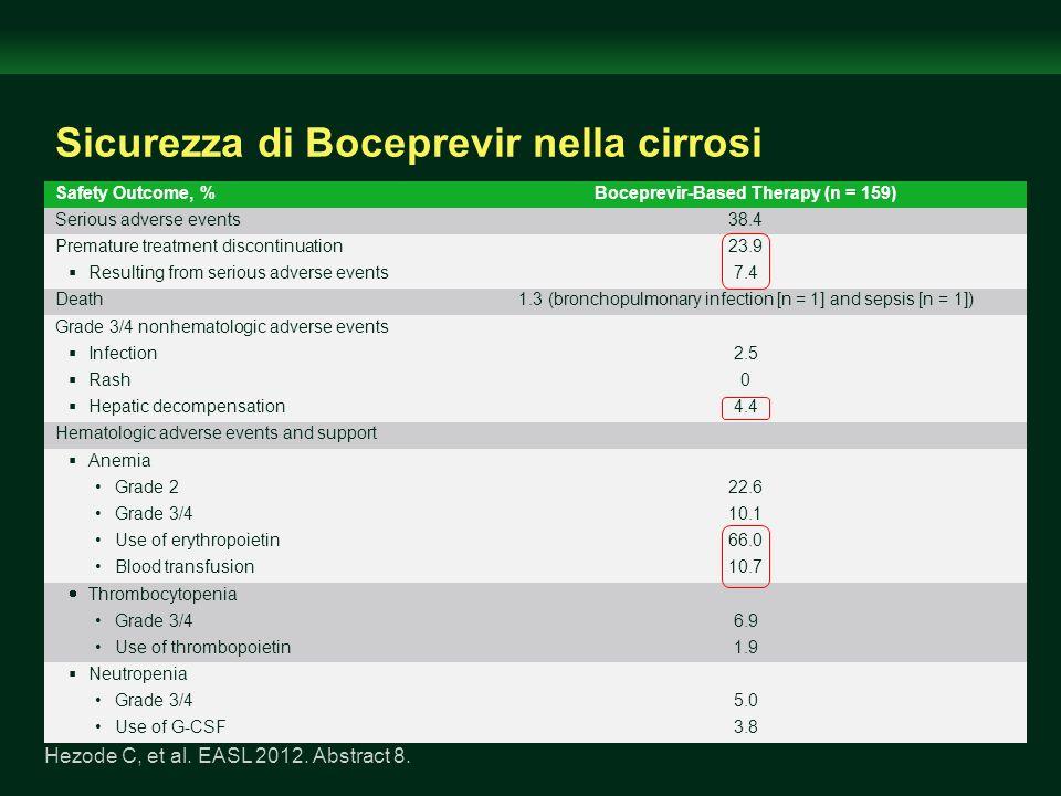 Sicurezza di Boceprevir nella cirrosi Hezode C, et al. EASL 2012. Abstract 8. Safety Outcome, %Boceprevir-Based Therapy (n = 159) Serious adverse even