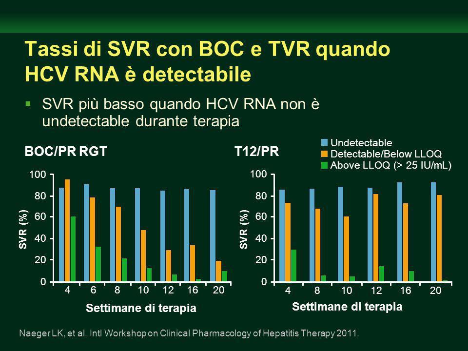 Tassi di SVR con BOC e TVR quando HCV RNA è detectabile BOC/PR RGTT12/PR SVR più basso quando HCV RNA non è undetectable durante terapia 100 0 40 SVR (%) 60 20 80 100 0 40 SVR (%) 60 20 4 80 810121620 Undetectable Detectable/Below LLOQ Above LLOQ (> 25 IU/mL) Settimane di terapia 4610121620 8 Naeger LK, et al.