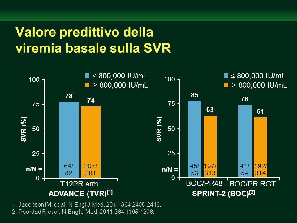 61 192/ 314 Valore predittivo della viremia basale sulla SVR 100 0 50 78 74 SVR (%) 75 25 207/ 281 64/ 82 > 800,000 IU/mL 800,000 IU/mL ADVANCE (TVR) [1] 1.