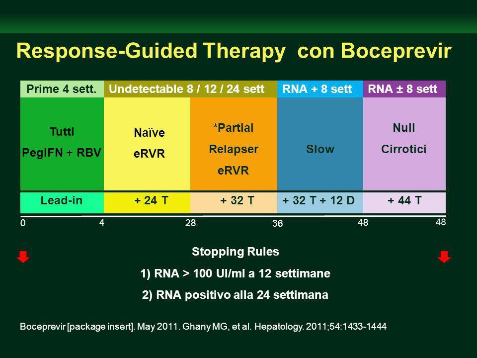 Response-Guided Therapy con Boceprevir Tutti PegIFN + RBV 48 0 36 28 4 Naïve eRVR Stopping Rules 1) RNA > 100 UI/ml a 12 settimane 2) RNA positivo alla 24 settimana Lead-in Prime 4 sett.Undetectable 8 / 12 / 24 sett *Partial Relapser eRVR + 24 T + 32 T Slow + 32 T + 12 D Null Cirrotici + 44 T RNA + 8 settRNA ± 8 sett Boceprevir [package insert].