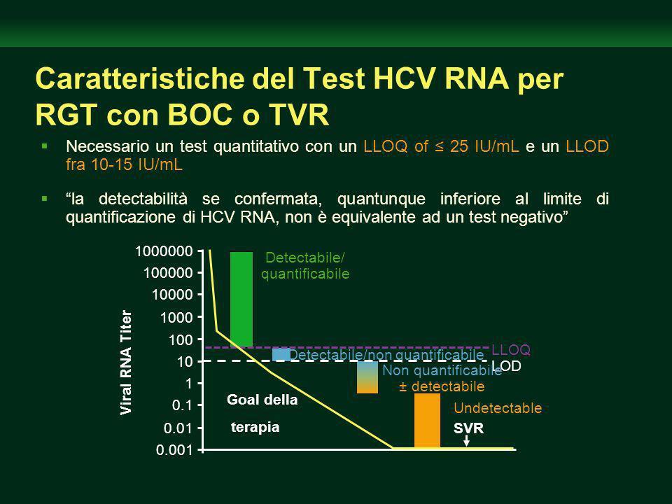 Caratteristiche del Test HCV RNA per RGT con BOC o TVR Necessario un test quantitativo con un LLOQ of 25 IU/mL e un LLOD fra 10-15 IU/mL la detectabilità se confermata, quantunque inferiore al limite di quantificazione di HCV RNA, non è equivalente ad un test negativo Detectabile/non quantificabile 0.001 0.01 1 10 100 1000000 Viral RNA Titer SVR LLOQ LOD Detectabile/ quantificabile 100000 10000 1000 0.1 Non quantificabile ± detectabile Undetectable Goal della terapia