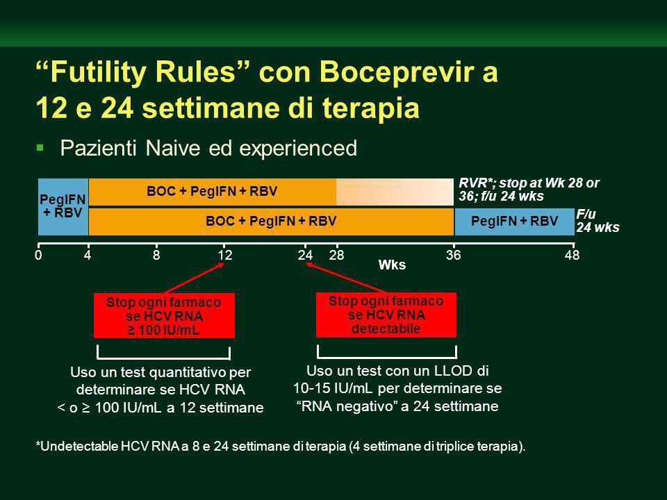 BOC + PegIFN + RBV 48028124 PegIFN + RBV 8 36 BOC + PegIFN + RBV 24 RVR*; stop at Wk 28 or 36; f/u 24 wks F/u 24 wks *Undetectable HCV RNA a 8 e 24 settimane di terapia (4 settimane di triplice terapia).