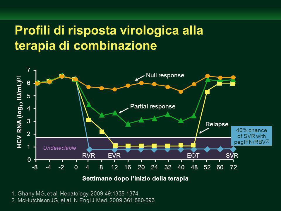 Profili di risposta virologica alla terapia di combinazione 7 6 5 4 3 2 1 0 0-2-4-84812162024324048526072 Settimane dopo linizio della terapia HCV RNA (log 10 IU/mL) [1] Undetectable RVREVREOTSVR Relapse Partial response Null response 1.