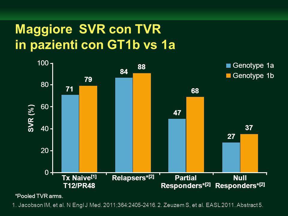 Maggiore SVR con TVR in pazienti con GT1b vs 1a Tx Naive [1] T12/PR48 71 47 SVR (%) 0 20 40 60 80 100 Genotype 1a Genotype 1b Relapsers* [2] Null Responders* [2] Partial Responders* [2] 1.