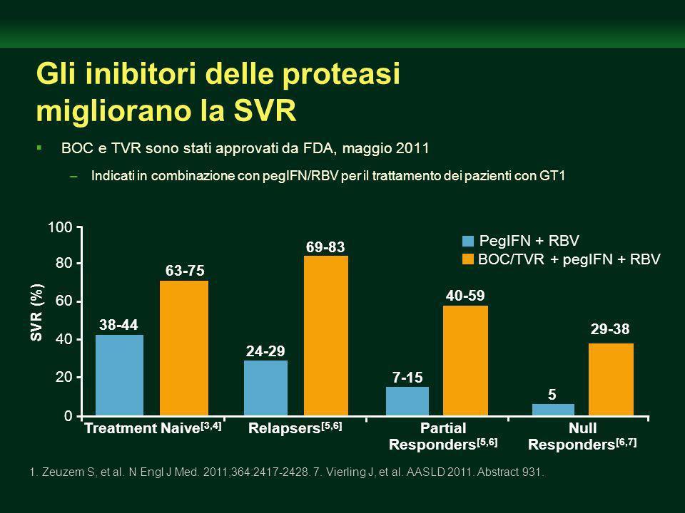 Gli inibitori delle proteasi migliorano la SVR BOC e TVR sono stati approvati da FDA, maggio 2011 –Indicati in combinazione con pegIFN/RBV per il trattamento dei pazienti con GT1 1.