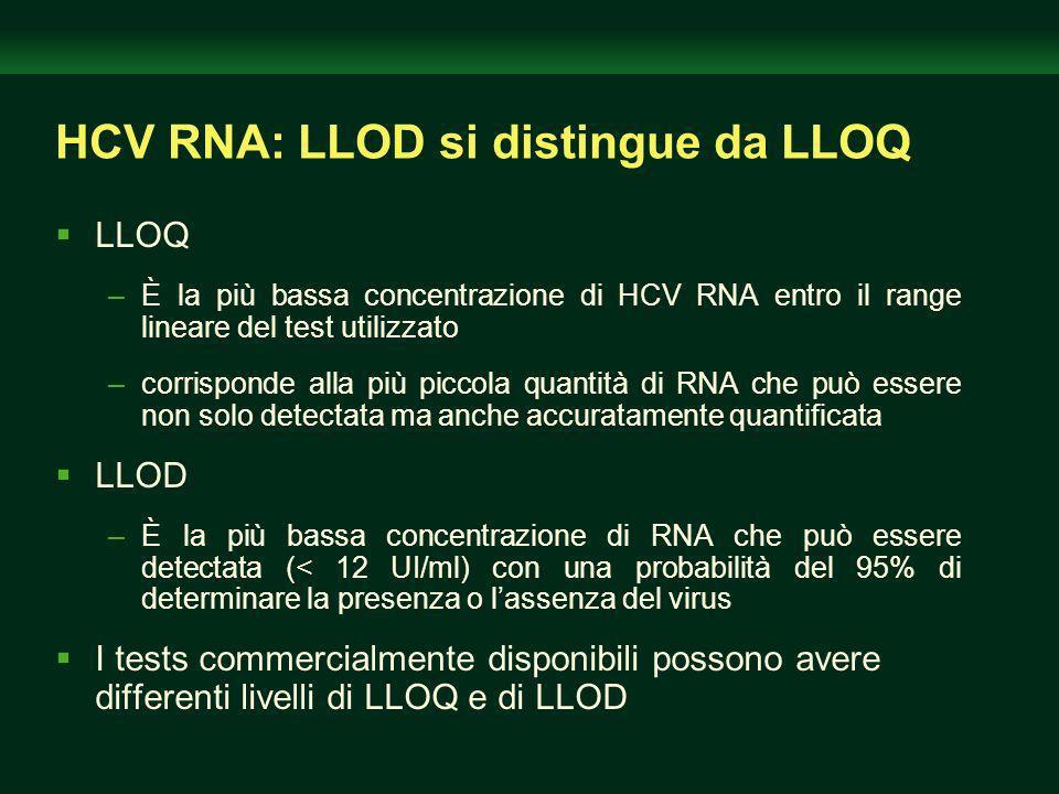HCV RNA: LLOD si distingue da LLOQ LLOQ –È la più bassa concentrazione di HCV RNA entro il range lineare del test utilizzato –corrisponde alla più piccola quantità di RNA che può essere non solo detectata ma anche accuratamente quantificata LLOD –È la più bassa concentrazione di RNA che può essere detectata (< 12 UI/ml) con una probabilità del 95% di determinare la presenza o lassenza del virus I tests commercialmente disponibili possono avere differenti livelli di LLOQ e di LLOD