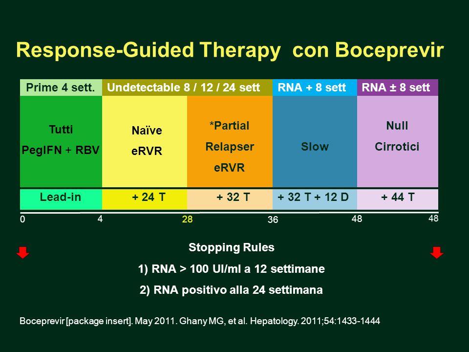 Response-Guided Therapy con Boceprevir Tutti PegIFN + RBV 48 0 36 28 4 Naïve eRVR Stopping Rules 1) RNA > 100 UI/ml a 12 settimane 2) RNA positivo all