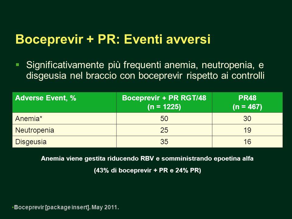 Boceprevir + PR: Eventi avversi Significativamente più frequenti anemia, neutropenia, e disgeusia nel braccio con boceprevir rispetto ai controlli Adverse Event, %Boceprevir + PR RGT/48 (n = 1225) PR48 (n = 467) Anemia*5030 Neutropenia2519 Disgeusia3516 Anemia viene gestita riducendo RBV e somministrando epoetina alfa (43% di boceprevir + PR e 24% PR) Boceprevir [package insert].