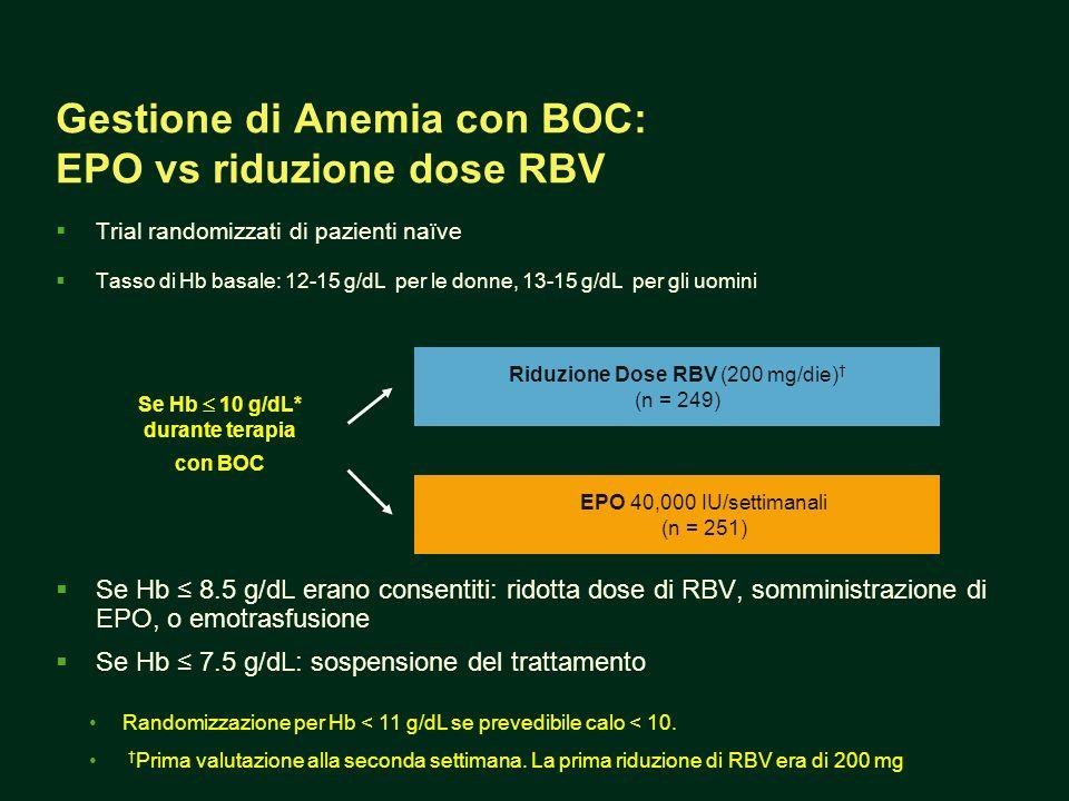 Gestione di Anemia con BOC: EPO vs riduzione dose RBV Trial randomizzati di pazienti naïve Tasso di Hb basale: 12-15 g/dL per le donne, 13-15 g/dL per gli uomini Se Hb 8.5 g/dL erano consentiti: ridotta dose di RBV, somministrazione di EPO, o emotrasfusione Se Hb 7.5 g/dL: sospensione del trattamento Se Hb 10 g/dL* durante terapia con BOC EPO 40,000 IU/settimanali (n = 251) Riduzione Dose RBV (200 mg/die) (n = 249) Randomizzazione per Hb < 11 g/dL se prevedibile calo < 10.