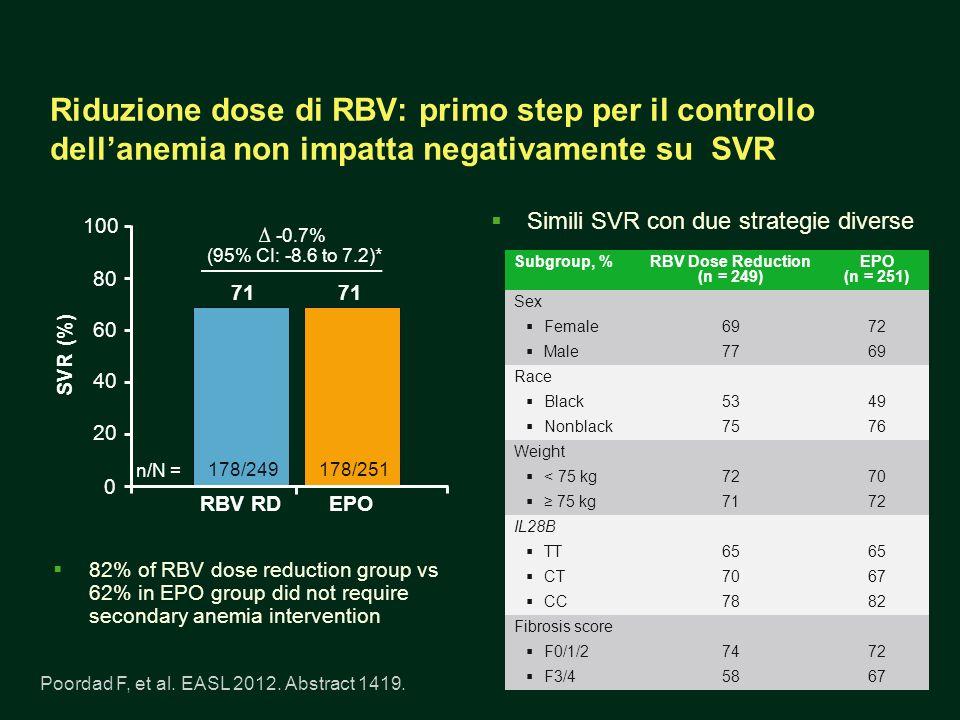 Riduzione dose di RBV: primo step per il controllo dellanemia non impatta negativamente su SVR 82% of RBV dose reduction group vs 62% in EPO group did not require secondary anemia intervention Simili SVR con due strategie diverse Poordad F, et al.