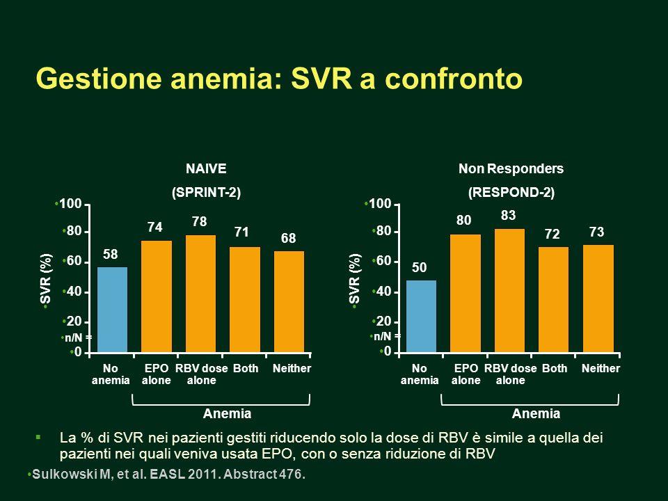 Gestione anemia: SVR a confronto La % di SVR nei pazienti gestiti riducendo solo la dose di RBV è simile a quella dei pazienti nei quali veniva usata EPO, con o senza riduzione di RBV SVR (%) No anemia EPO alone BothNeither Anemia NAIVE (SPRINT-2) RBV dose alone Sulkowski M, et al.