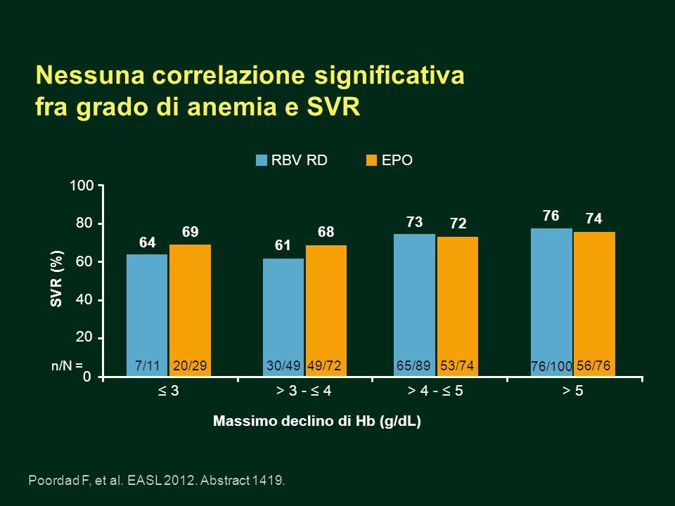 Nessuna correlazione significativa fra grado di anemia e SVR Poordad F, et al. EASL 2012. Abstract 1419. n/N = 0 20 40 80 100 SVR (%) Massimo declino