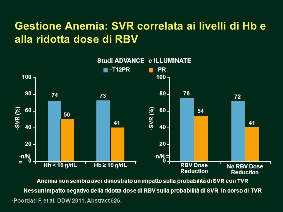 Hb < 10 g/dLHb 10 g/dLRBV Dose Reduction No RBV Dose Reduction Gestione Anemia: SVR correlata ai livelli di Hb e alla ridotta dose di RBV Studi ADVANCE e ILLUMINATE Poordad F, et al.