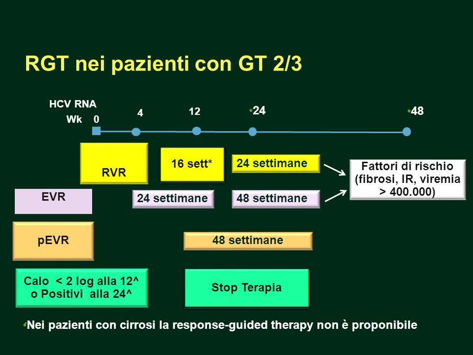 RGT nei pazienti con GT 2/3. HCV RNA Wk0 4 12 RVR Calo < 2 log alla 12^ o Positivi alla 24^ EVR Stop Terapia 16 sett* pEVR Fattori di rischio (fibrosi