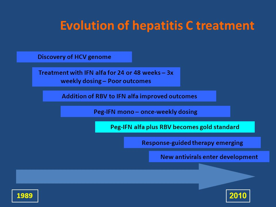 Evolution of hepatitis C treatment Discovery of HCV genome Addition of RBV to IFN alfa improved outcomes Peg-IFN alfa plus RBV becomes gold standard T
