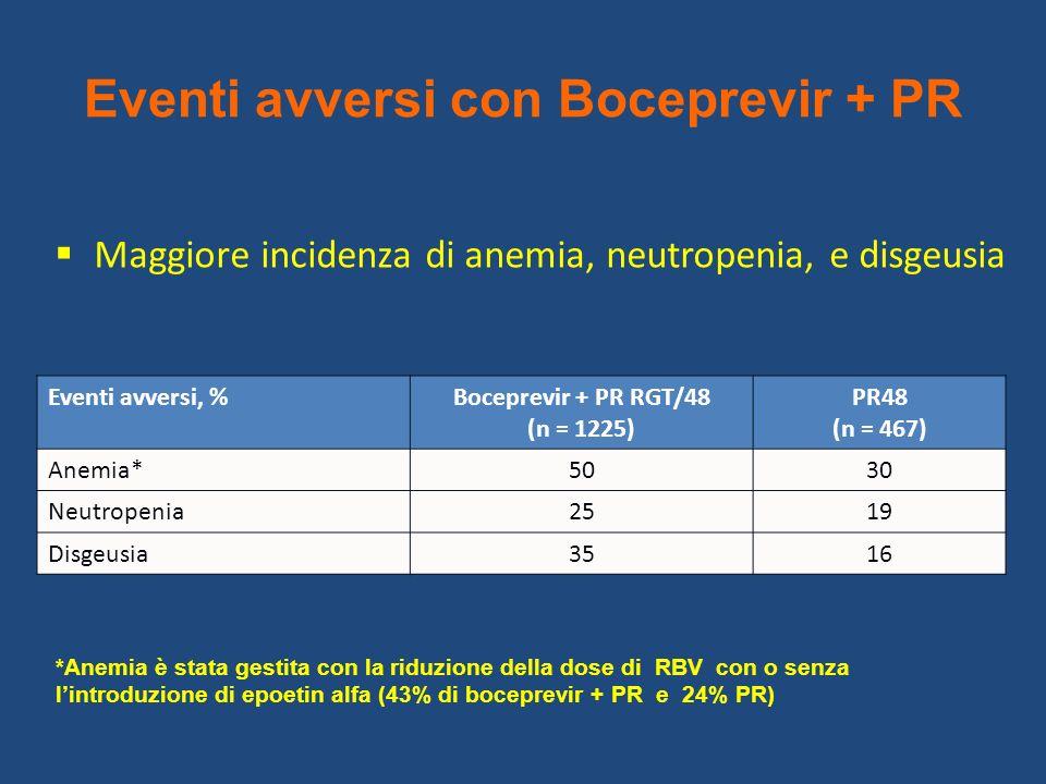 Eventi avversi con Boceprevir + PR Maggiore incidenza di anemia, neutropenia, e disgeusia Eventi avversi, %Boceprevir + PR RGT/48 (n = 1225) PR48 (n =