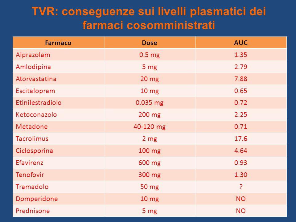 TVR: conseguenze sui livelli plasmatici dei farmaci cosomministrati FarmacoDoseAUC Alprazolam0.5 mg1.35 Amlodipina5 mg2.79 Atorvastatina20 mg7.88 Esci