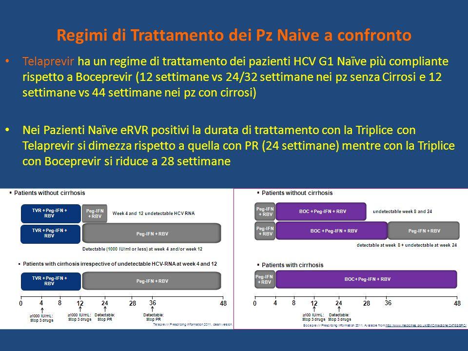 Regimi di Trattamento dei Pz Naive a confronto Telaprevir ha un regime di trattamento dei pazienti HCV G1 Naïve più compliante rispetto a Boceprevir (