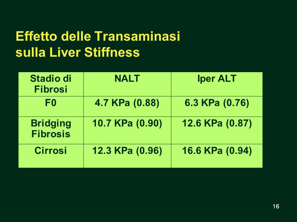 16 Effetto delle Transaminasi sulla Liver Stiffness Stadio di Fibrosi NALTIper ALT F04.7 KPa (0.88)6.3 KPa (0.76) Bridging Fibrosis 10.7 KPa (0.90)12.