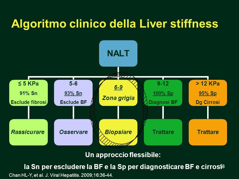 18 Algoritmo clinico della Liver stiffness NALT 5 KPa 91% Sn Esclude fibrosi Rassicurare 5-6 93% Sn Esclude BF Osservare 6-9 Zona grigia Biopsiare 9-1