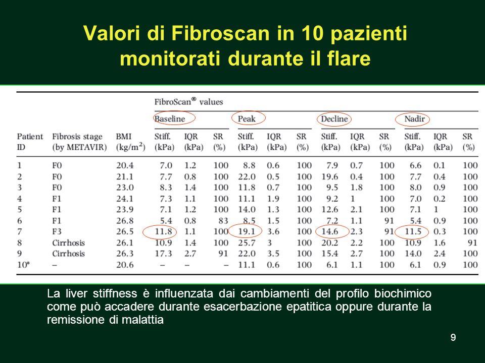 9 Valori di Fibroscan in 10 pazienti monitorati durante il flare La liver stiffness è influenzata dai cambiamenti del profilo biochimico come può acca