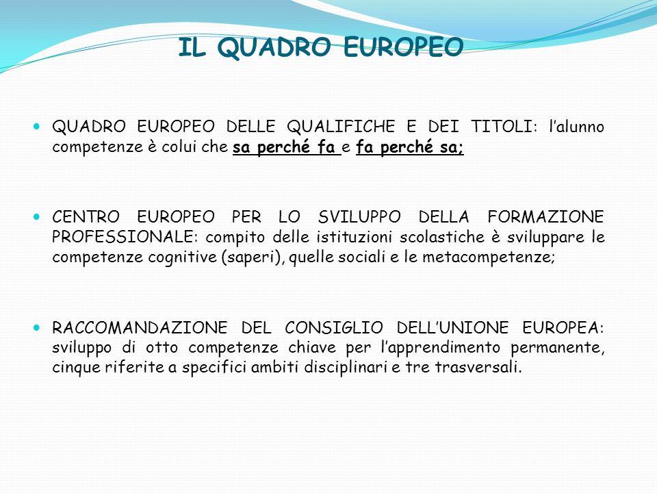 IL QUADRO EUROPEO QUADRO EUROPEO DELLE QUALIFICHE E DEI TITOLI: lalunno competenze è colui che sa perché fa e fa perché sa; CENTRO EUROPEO PER LO SVIL