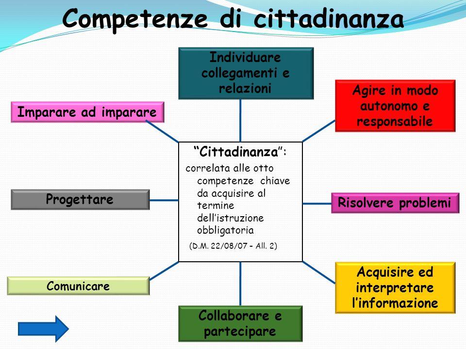 Cittadinanza: correlata alle otto competenze chiave da acquisire al termine dellistruzione obbligatoria (D.M. 22/08/07 – All. 2) Individuare collegame